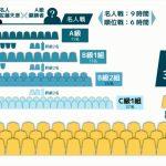 藤井聡太【順位戦】第76期C級2組※成績一覧と結果