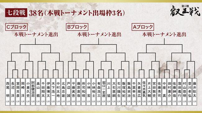 叡王戦段位別予選7段戦トーナメント