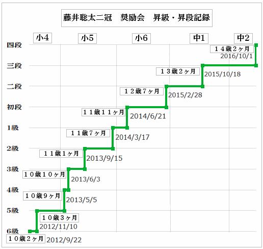 藤井聡太 三段リーグ 成績