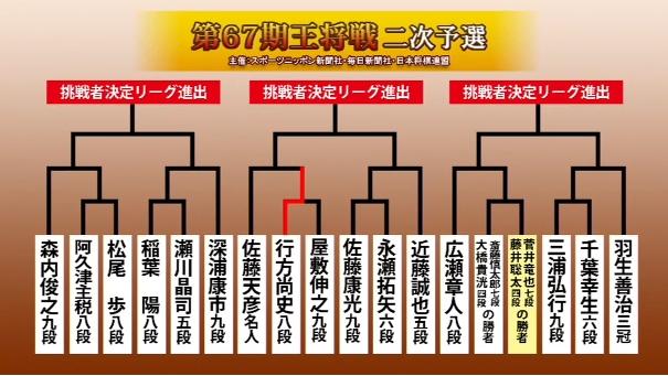 王将戦二次予選トーナメント