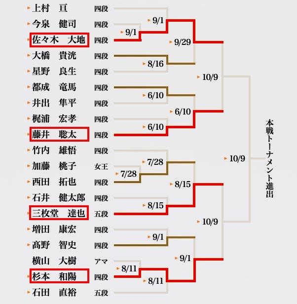 第3期叡王戦トーナメント表