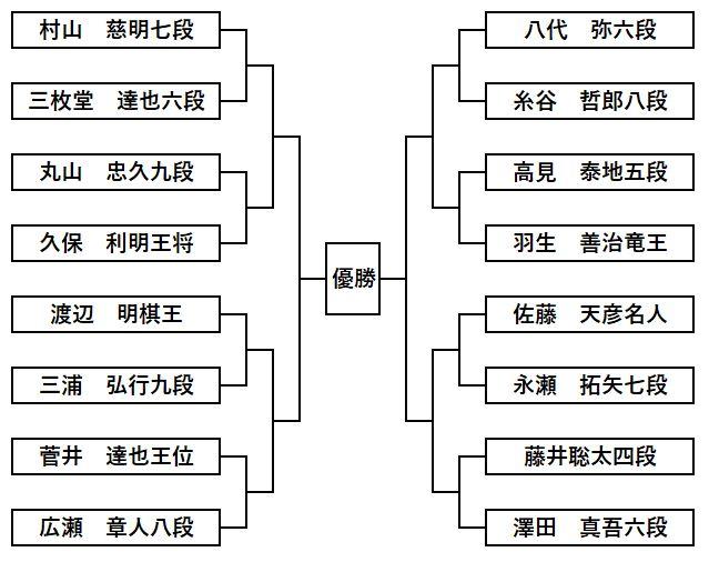 第11回朝日杯本戦トーナメント