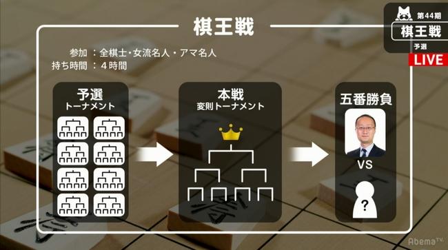 棋王戦の概要