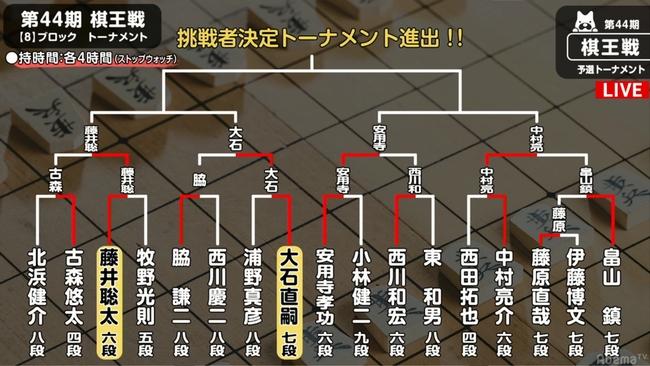棋王戦トーナメント表