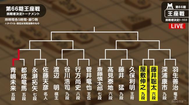 王座戦挑戦者決定トーナメント