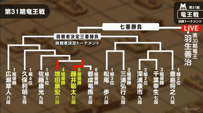 竜王戦挑決トーナメント