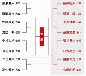 朝日杯トーナメント