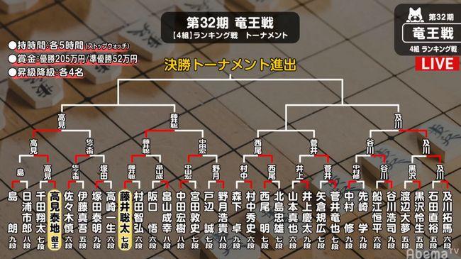 32期竜王ランキング戦4組トーナメント