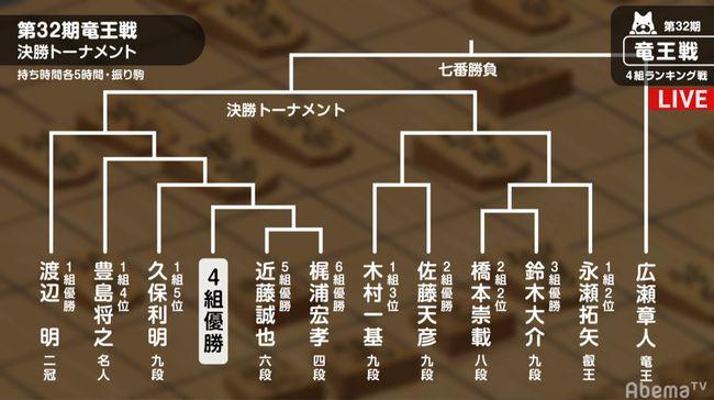 第32期竜王4組ランキング戦トーナメント