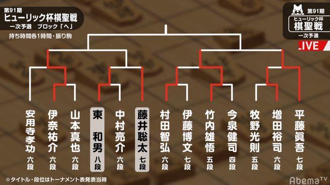 棋聖戦トーナメント