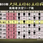 藤井聡太七段VS広瀬章人竜王【第69期王将戦】(2019/11/19)速報!結果