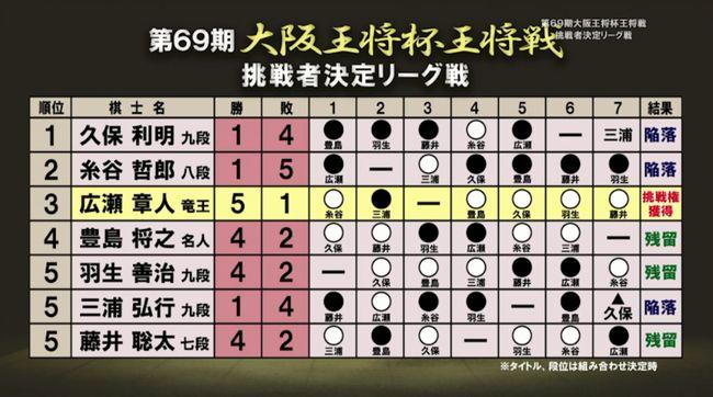 藤井聡太七段VS広瀬章人竜王(現八段)