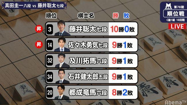 藤井聡太【順位戦】第78期C級1組※成績一覧と結果