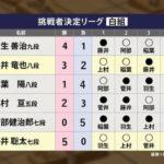 藤井聡太【第61期王位戦】現状