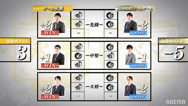 アベマトーナメント結果