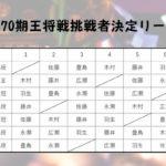 第70期王将リーグ日程(2020)※結果、対戦成績など