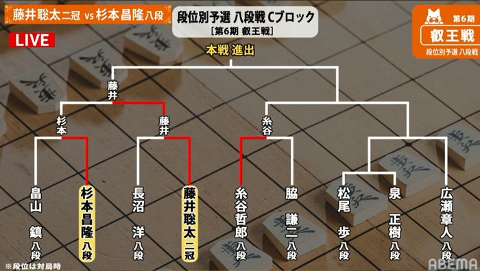 叡王戦トーナメント