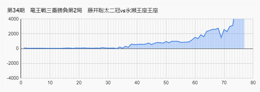 藤井聡太 永瀬 形勢 竜王戦 第2局