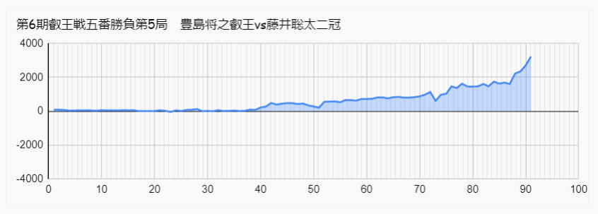 藤井聡太 豊島 叡王戦 第4局 形勢