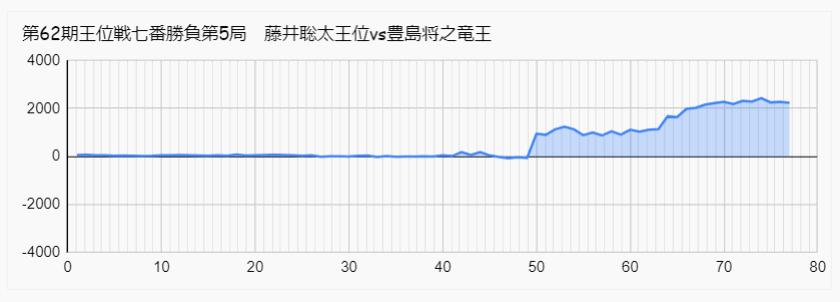藤井聡太 豊島 王位戦 第5局 形勢