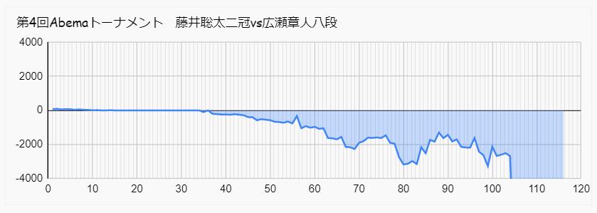 藤井 広瀬 Abemaトーナメント 形勢
