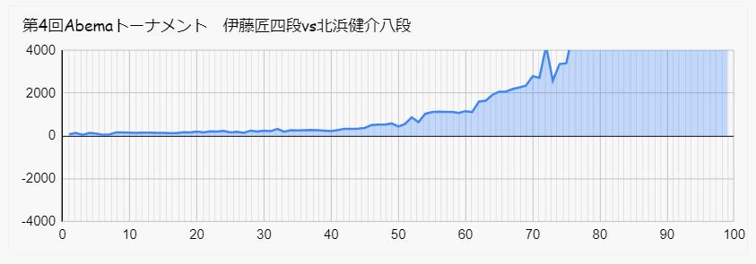 伊藤 北浜 Abemaトーナメント 形勢