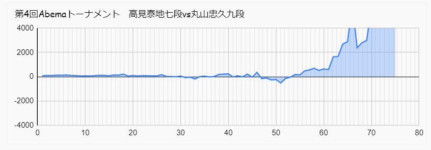 高見 丸山 Abemaトーナメント 形勢