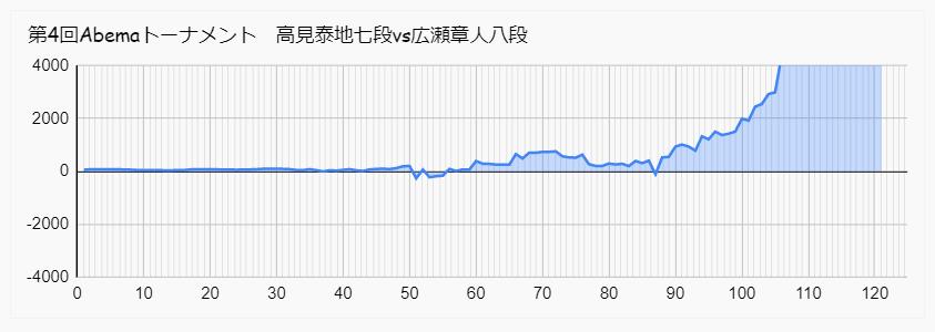 高見 広瀬 Abemaトーナメント 形勢