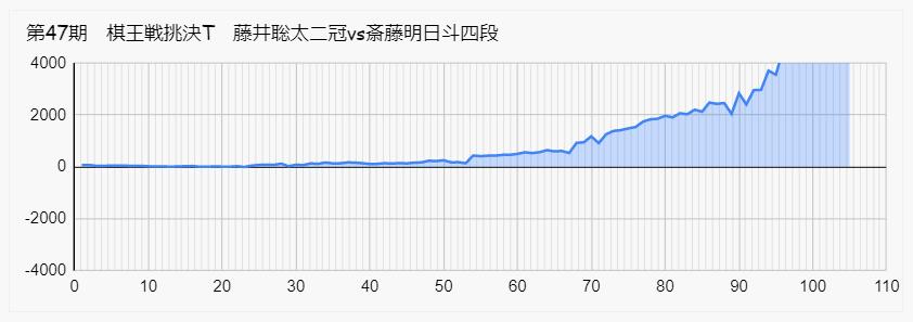 藤井 斎藤明日斗 棋王戦 速報 形勢