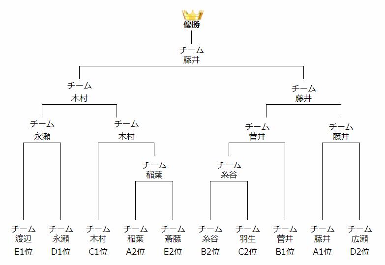 Abemaトーナメント 結果
