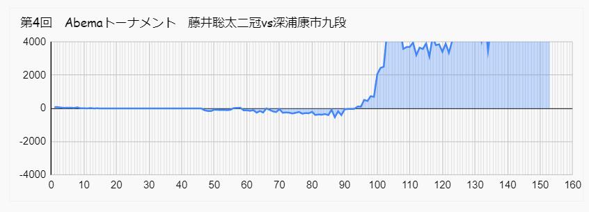 藤井 深浦 アベマトーナメント 形勢