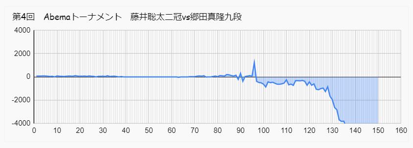 藤井 郷田 アベマトーナメント 形勢