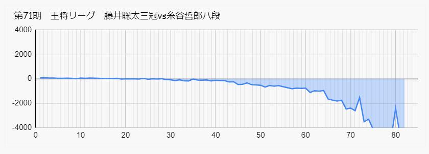 藤井聡太  糸谷 王将リーグ 形勢