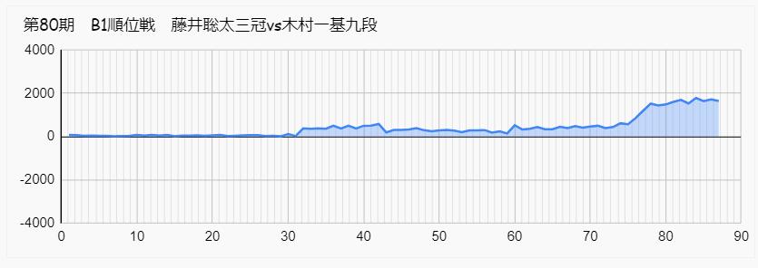 藤井聡太 木村 B1 順位戦 形勢 結果