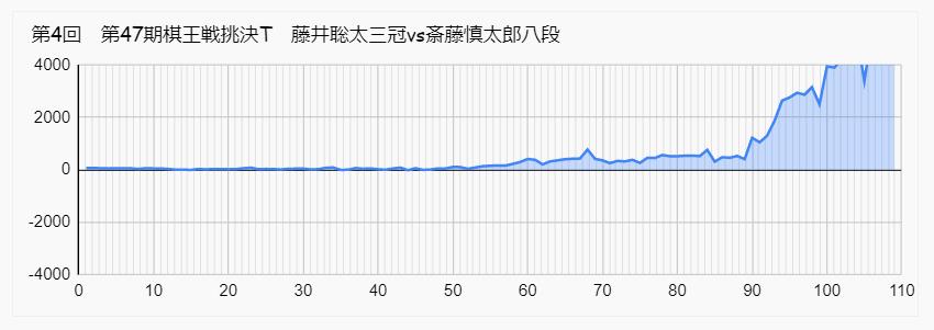藤井 斎藤慎太郎 棋王戦 形勢