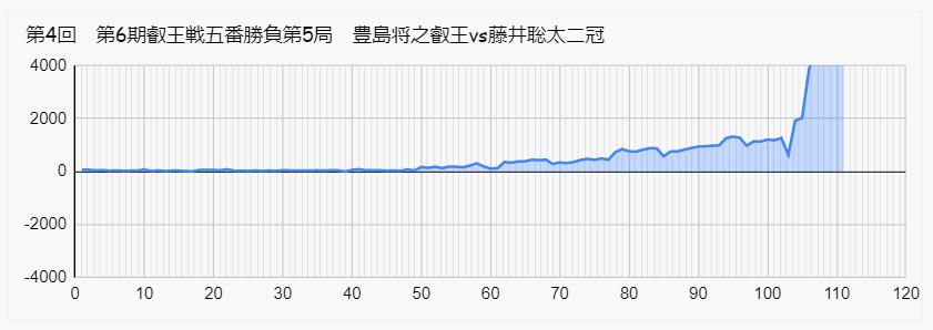 藤井 豊島 叡王戦 第5局 形勢