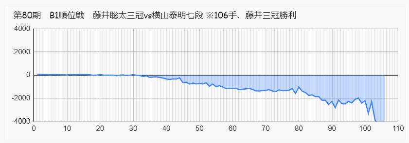 藤井聡太 横山 B1 順位戦 形勢