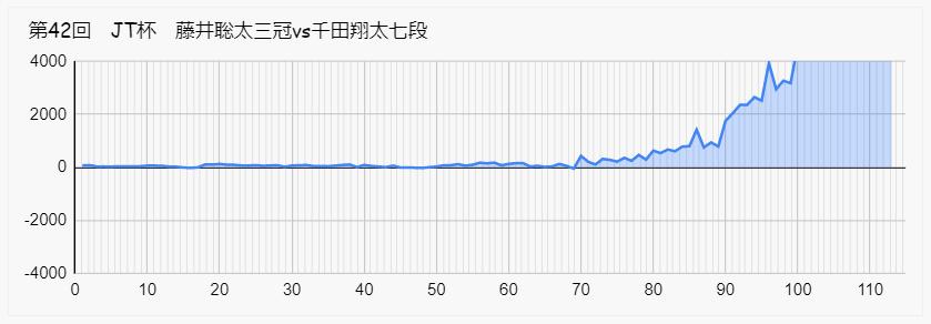 藤井聡太 千田 JT 形勢