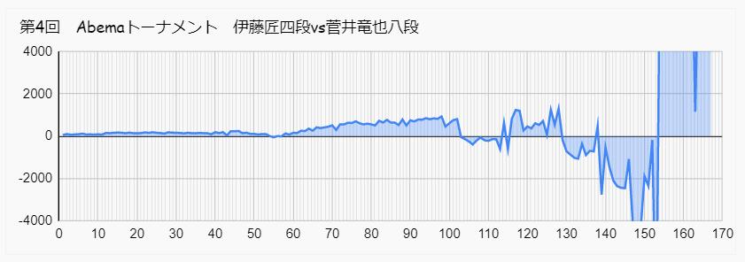 伊藤 菅井 アベマトーナメント 形勢