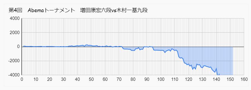 増田 木村 Abemaトーナメント 形勢