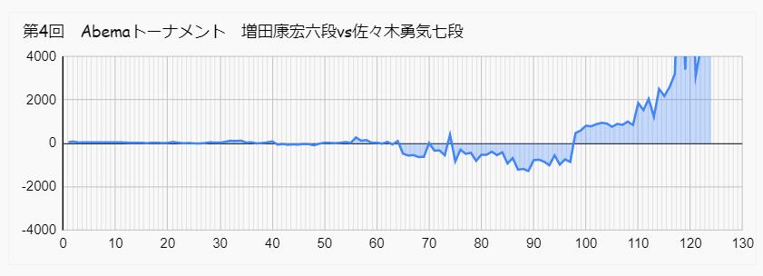 増田 勇気 Abemaトーナメント 形勢