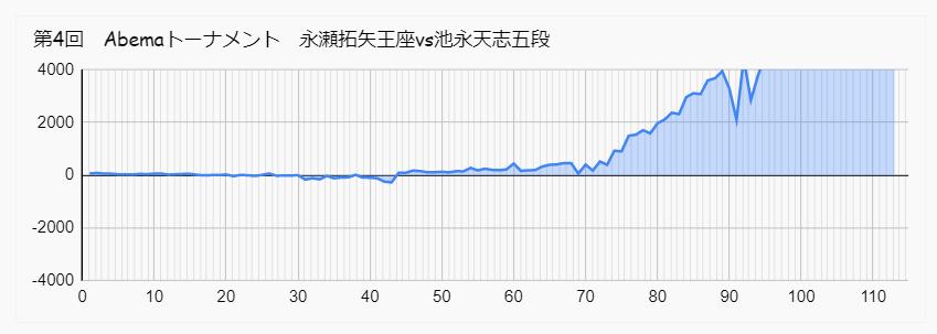 永瀬王座 池永五段 Abemaトーナメント 形勢
