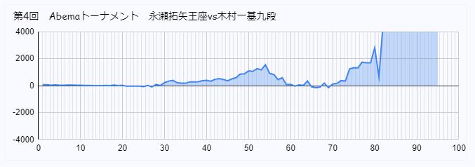 永瀬  木村 Abemaトーナメント 形勢