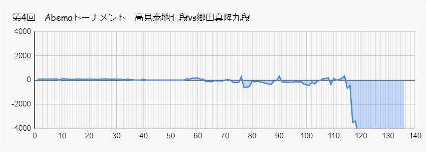 高見 郷田 アベマトーナメント 形勢
