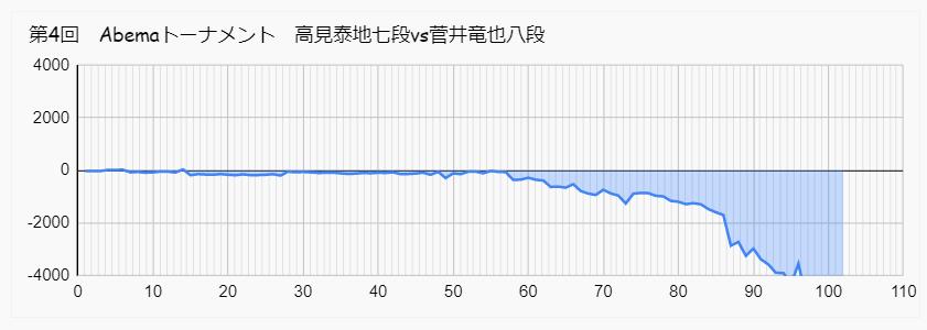 高見 菅井 アベマトーナメント 形勢