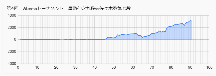 屋敷 佐々木勇気 Abemaトーナメント 形勢