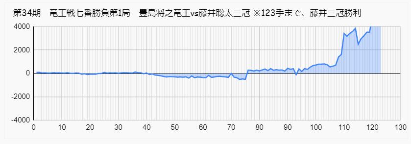 藤井聡太 豊島 竜王戦 第1局 形勢